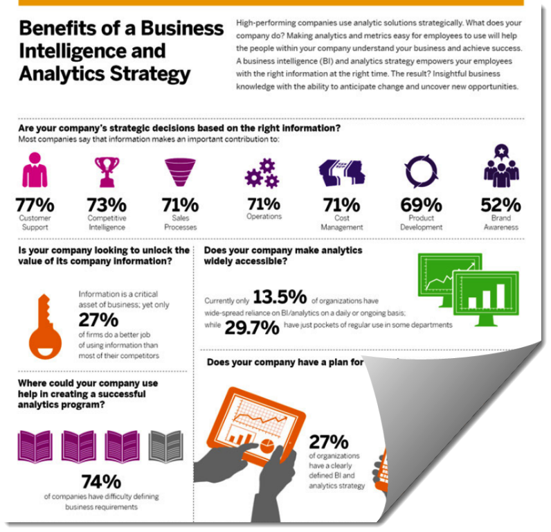 """benefits of business intelligence in retail Benefits of business intelligence the term ãƒæ'ã'â¢ãƒâ¢ã¢â'¬å¡ã'â¬ãƒâ€¹ã""""business intelligence' refers to the systems and processes that help to simplify and use information in an organization to enable faster and easier decision making by providing key information to the decision."""